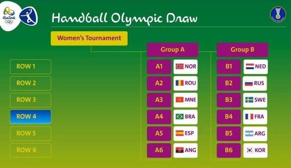 JO Rio 2016: Grupa  României la handbal feminin